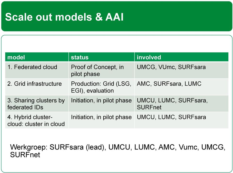 Hybrid clustercloud: cluster in cloud UMCG, VUmc, SURFsara AMC, SURFsara, LUMC Initiation, in pilot phase UMCU,