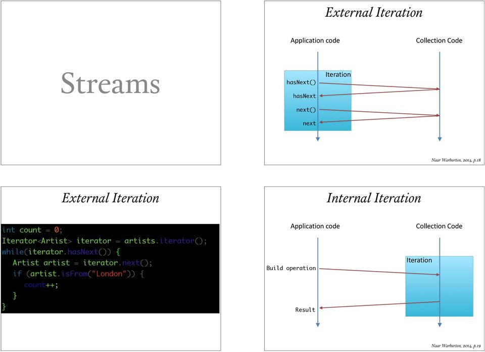 18 External Iteration Internal Iteration int count = 0; Iterator<Artist> iterator = artists.