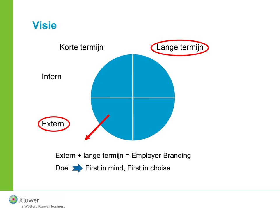 lange termijn = Employer