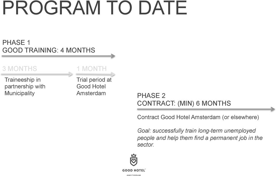 CONTRACT: (MIN) 6 MONTHS Contract Good Hotel Amsterdam (or elsewhere) Goal: