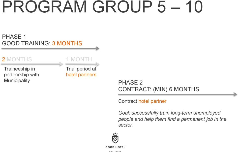 PHASE 2 CONTRACT: (MIN) 6 MONTHS Contract hotel partner Goal: successfully