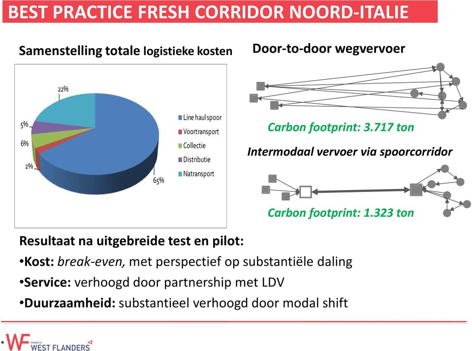 717 ton 6% 2% 65% Collectie Distributie Natransport Intermodaal vervoer via spoorcorridor Carbon footprint: 1.