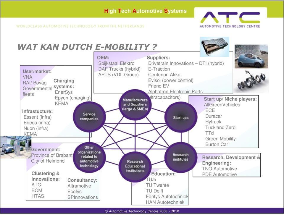City of Helmond Clustering & innovations: ATC BOM HTAS Consultancy: Altramotive Ecofys SPInnovations OEM: Spijkstaal Elektro DAF Trucks (hybrid) APTS (VDL Groep) Education: TU/e TU Twente TU
