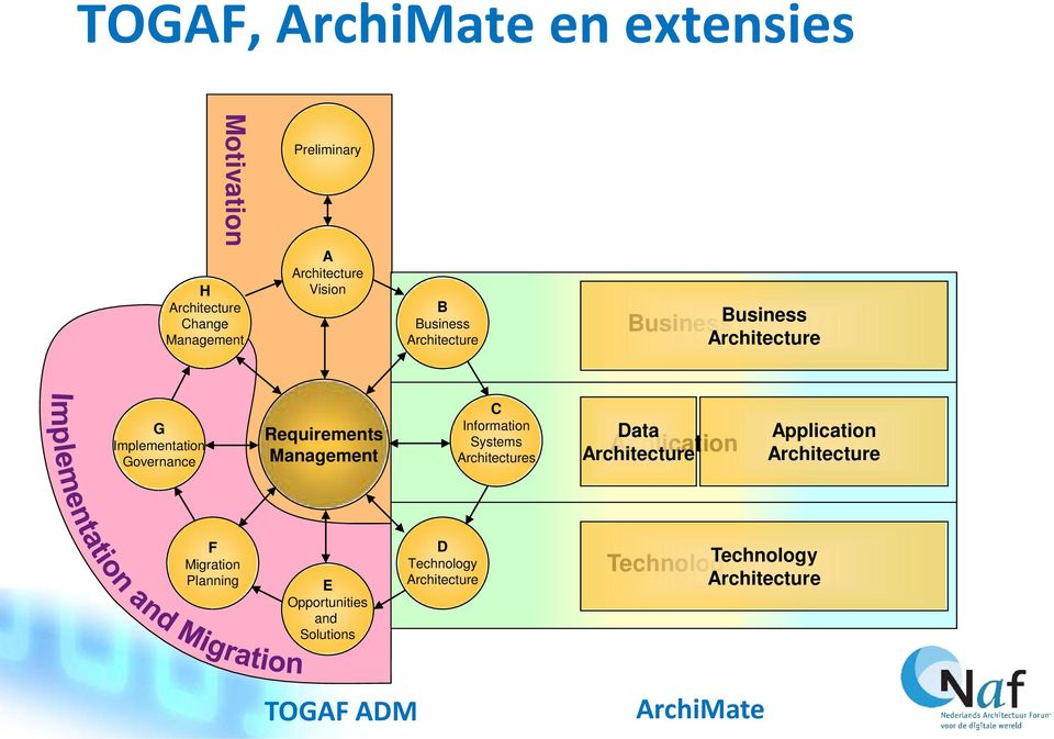 Information Systems Architectures Data Architecture Application Application Architecture F Migration Planning