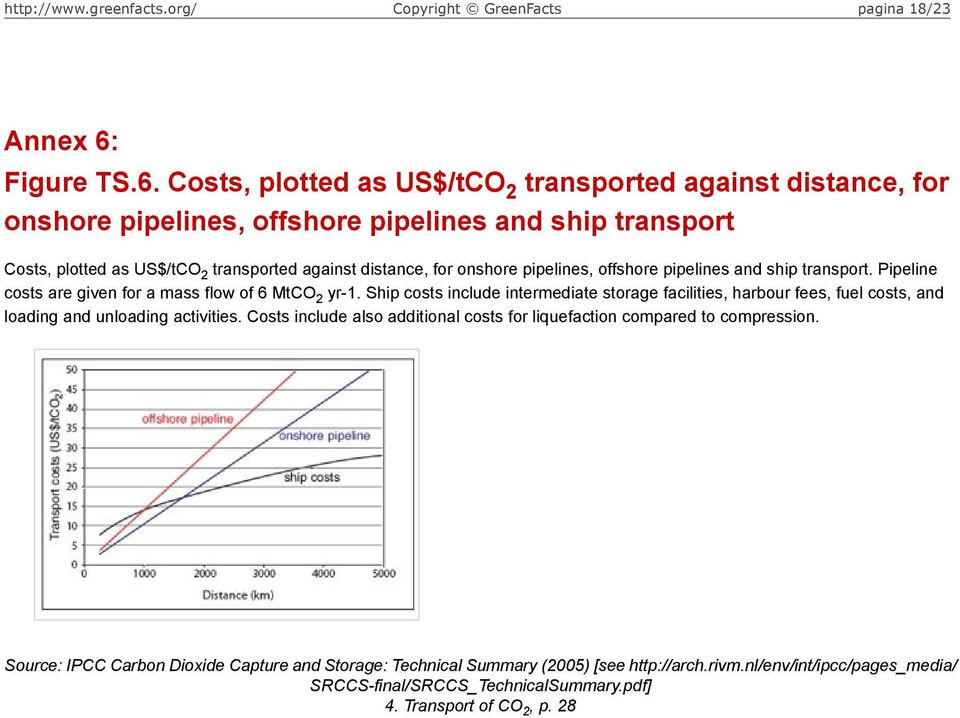 Costs, plotted as US$/tCO 2 transported against distance, for onshore pipelines, offshore pipelines and ship transport Costs, plotted as