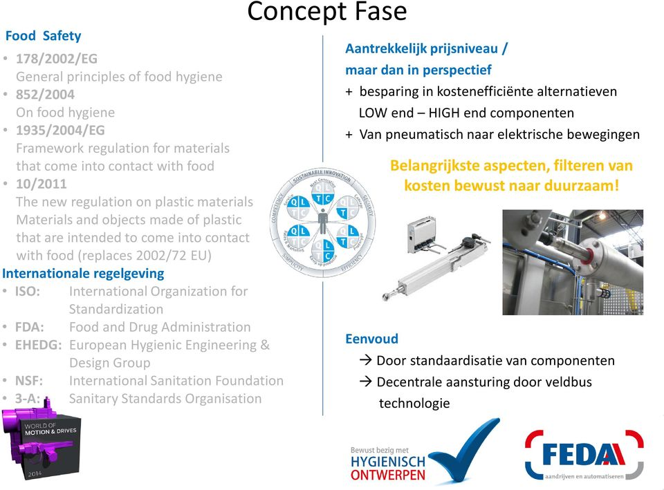 Standardization FDA: Food and Drug Administration EHEDG: European Hygienic Engineering & Design Group NSF: International Sanitation Foundation 3-A: Sanitary Standards Organisation Concept Fase