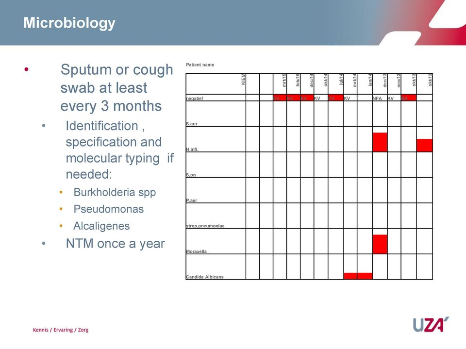 typing if needed: Burkholderia spp Pseudomonas Alcaligenes NTM once a year Patient name