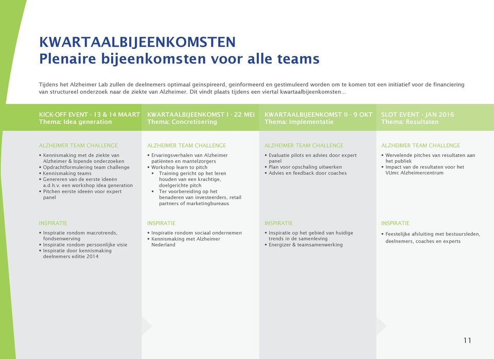 .. KICK-OFF EVENT - 13 & 14 MAART Thema: Idea generation KWARTAALBIJEENKOMST I - 22 MEI Thema: Concretisering KWARTAALBIJEENKOMST II - 9 OKT Thema: Implementatie SLOT EVENT - JAN 2016 Thema: