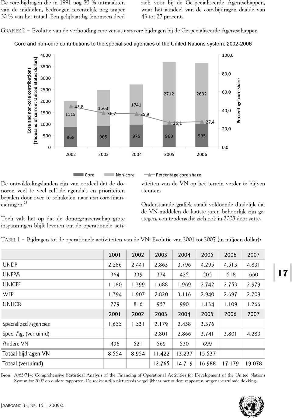 Evolutie van de verhouding core versus non-core bijdragen bij de Gespecialiseerde Agentschappen Core and non-core contributions to the specialised agencies of the United Nations system: 2002-2006