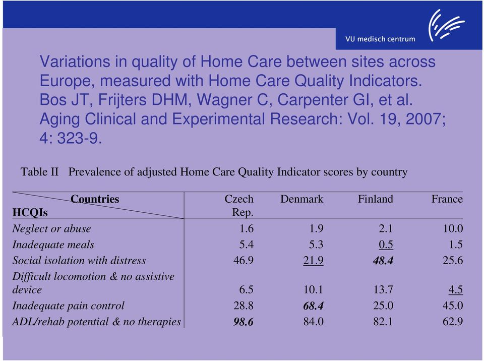 Table II Prevalence of adjusted Home Care Quality Indicator scores by country Countries Czech Denmark Finland France HCQIs Rep. Neglect or abuse 1.6 1.9 2.