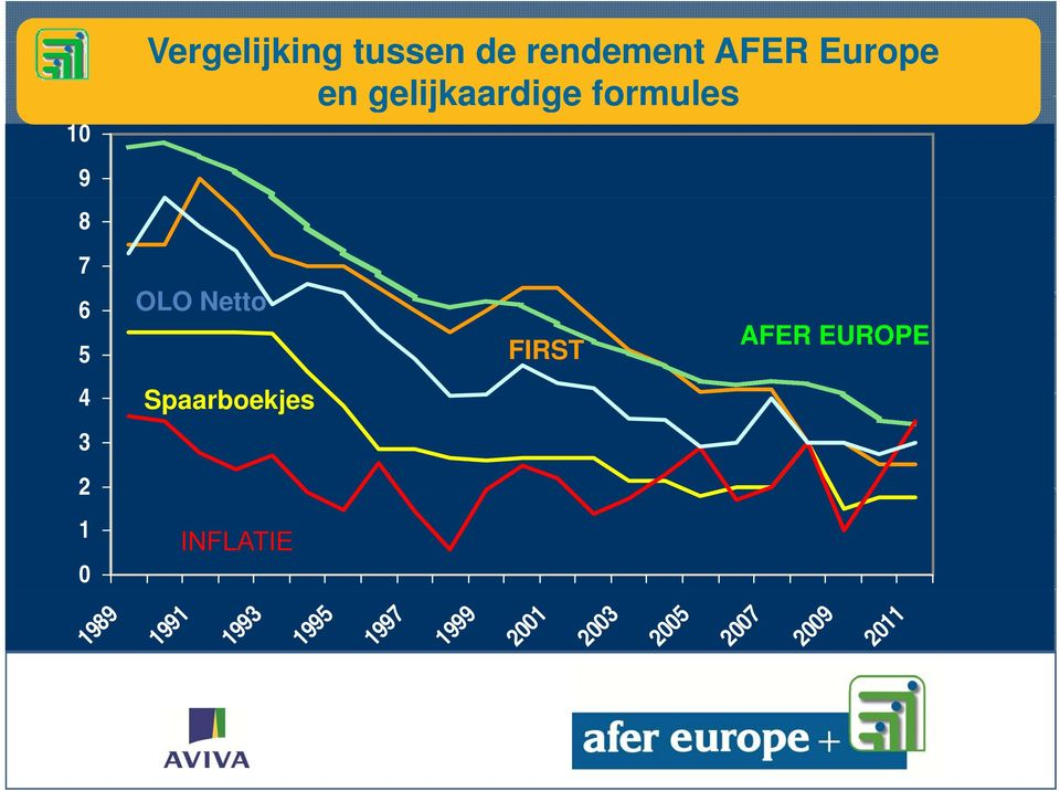 OLO Netto AFER EUROPE FIRST Spaarboekjes INFLATIE
