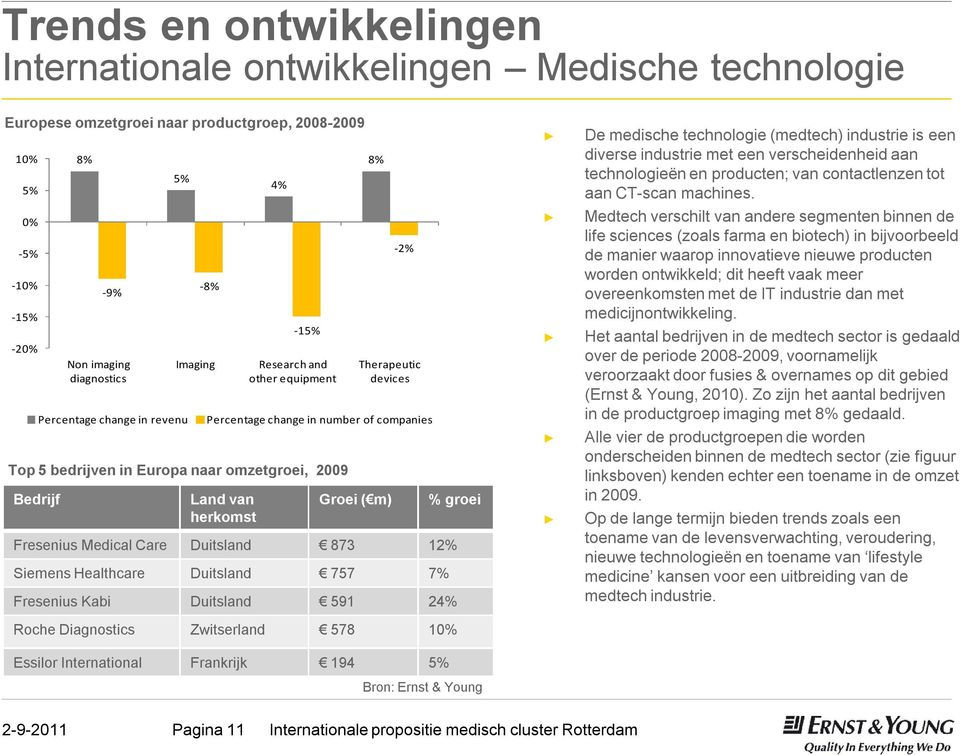 FreseniusKabi Duitsland 591 24% Roche Diagnostics Zwitserland 578 10% EssilorInternational Frankrijk 194 5% 4% -15% Research and other equipment 8% -2% Therapeutic devices Percentage change in number