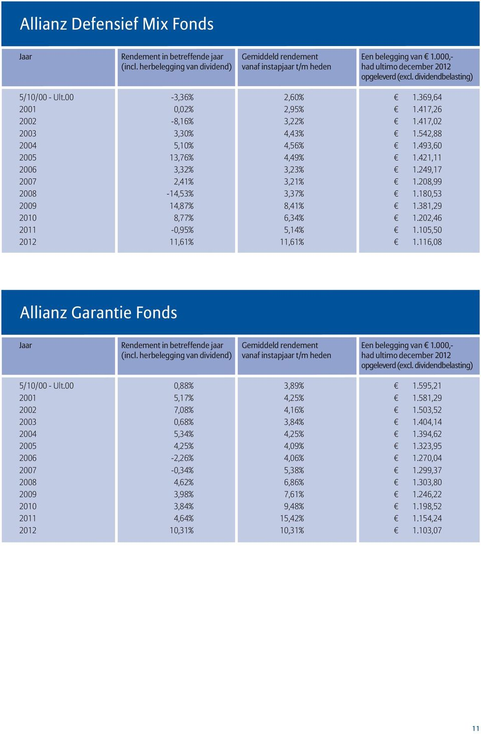 116,08 Allianz Garantie Fonds 5/10/00 - Ult.00 0,88% 3,89% 1.595,21 2001 5,17% 4,25% 1.581,29 2002 7,08% 4,16% 1.503,52 2003 0,68% 3,84% 1.404,14 2004 5,34% 4,25% 1.394,62 2005 4,25% 4,09% 1.