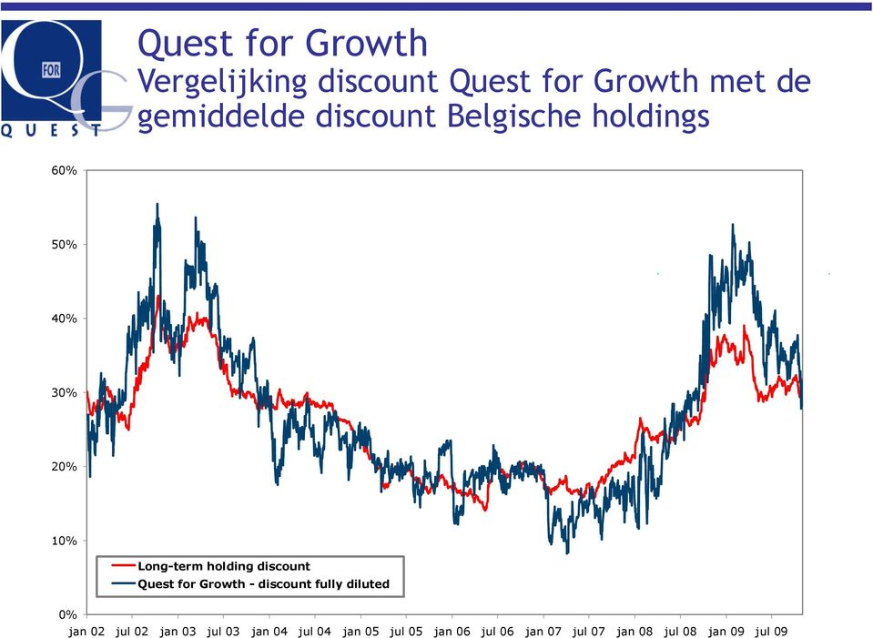 Quest for Growth - discount fully diluted 0% jan 02 jul 02 jan 03 jul 03