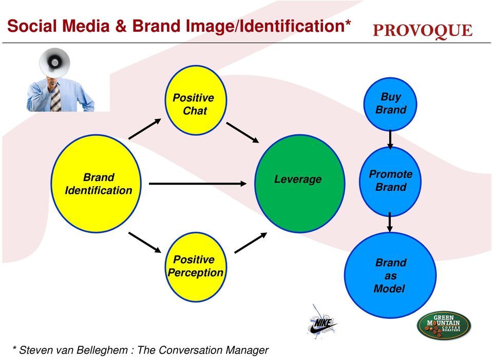 Leverage Promote Brand Positive Perception Brand