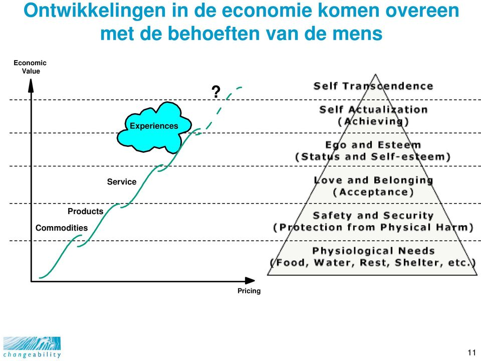 de mens Economic Value?
