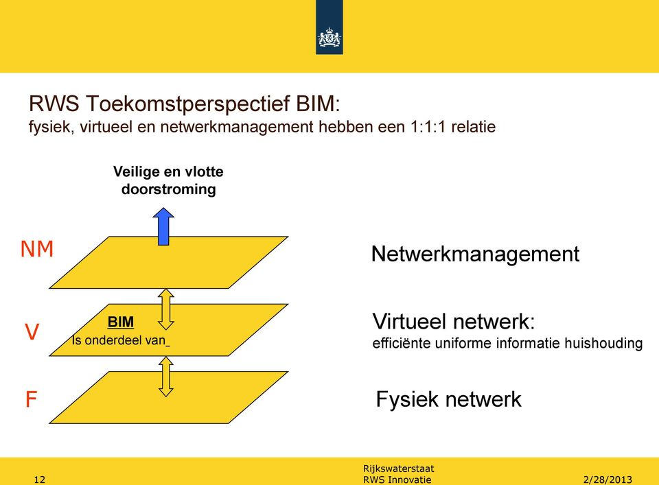 doorstroming NM Netwerkmanagement V BIM Is onderdeel van Virtueel
