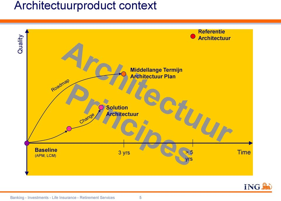Solution Architectuur Baseline (APM, LCM) 3 yrs > 5 yrs