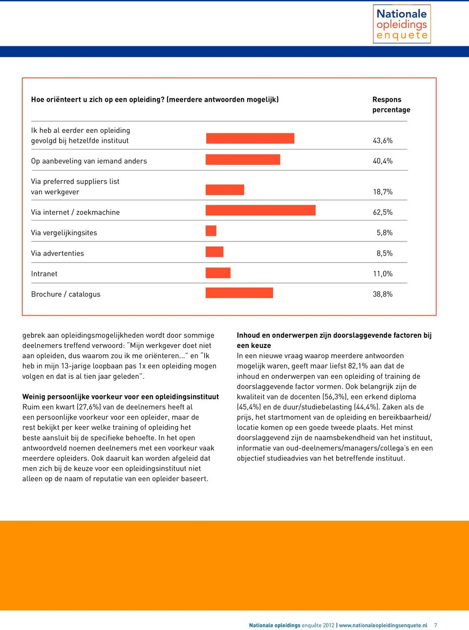 Via vergelijkingsites Via advertenties Intranet Brochure / catalogus Respons percentage 43,6% 40,4% 18,7% 62,5% 5,8% 8,5% 11,0% 38,8% gebrek aan opleidingsmogelijkheden wordt door sommige deelnemers