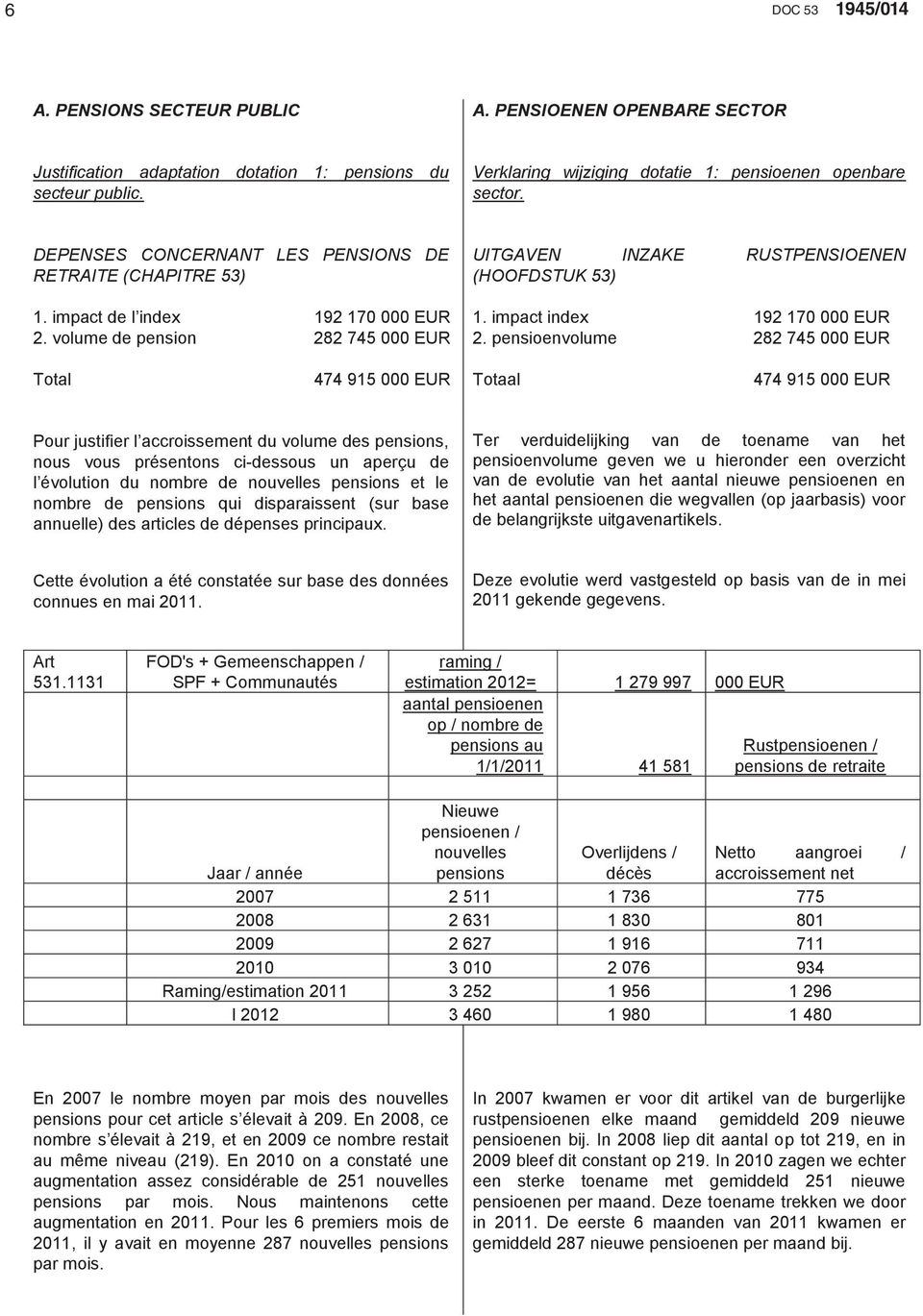 volume de pension 282 745 000 EUR 2.