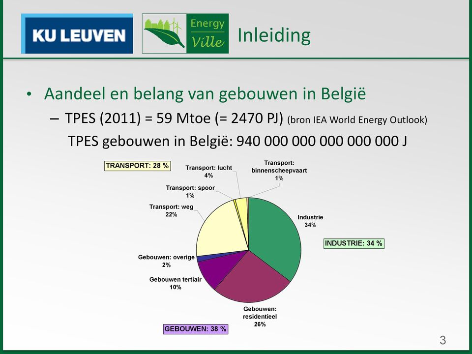 Transport: weg 22% Transport: lucht 4% Transport: spoor 1% Transport: binnenscheepvaart 1%