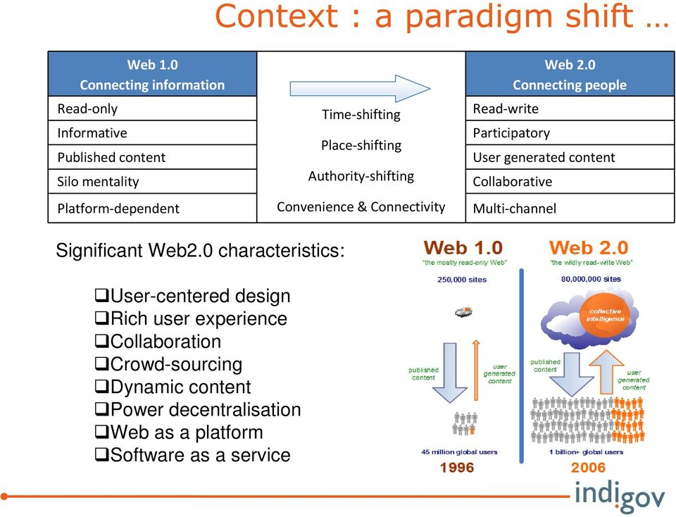 Place-shifting Authority-shifting Convenience & Connectivity Read-write Web 2.