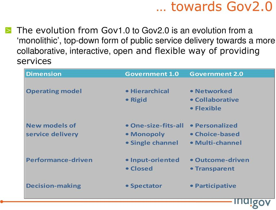 flexible way of providing services Dimension Government 1.0 Government 2.