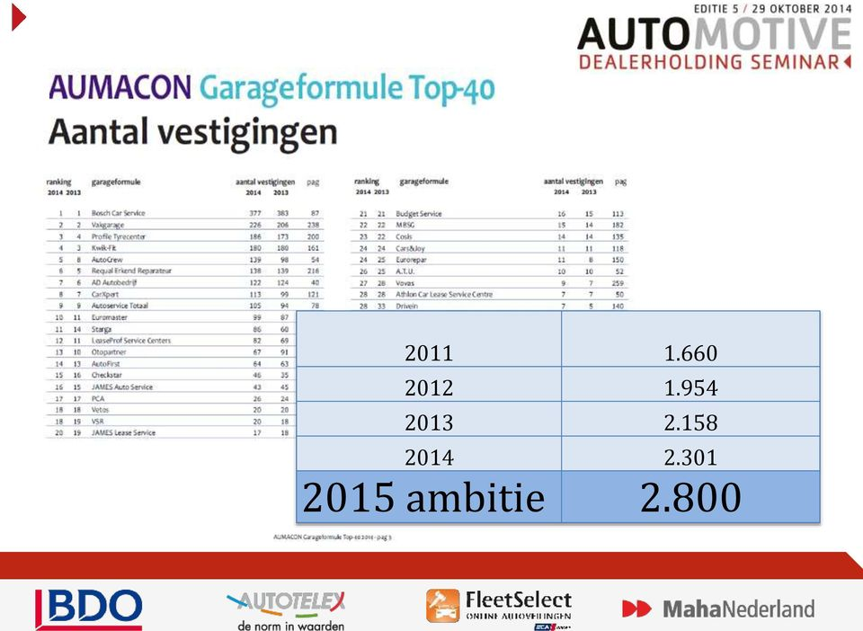 800 Het Automotive Dealerseminar