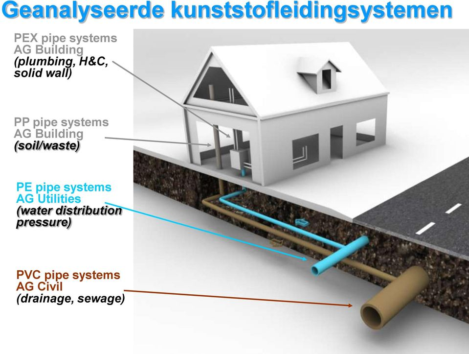 Building (soil/waste) PE pipe systems AG Utilities (water