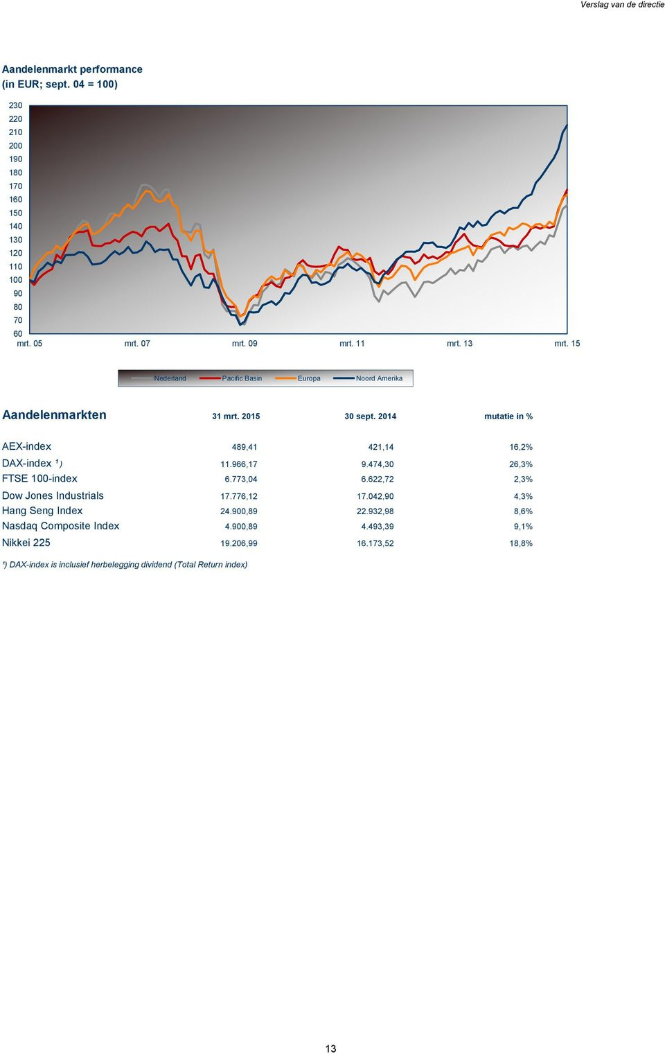 2014 mutatie in % AEX-index 489,41 421,14 16,2% DAX-index ¹ ) 11.966,17 9.474,30 26,3% FTSE 100-index 6.773,04 6.622,72 2,3% Dow Jones Industrials 17.776,12 17.
