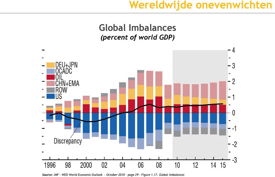 Source: IMF - WEO World Economic Outlook