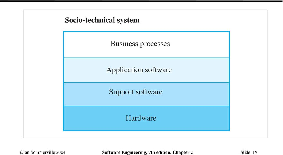 software Hardware Ian Sommerville 2004