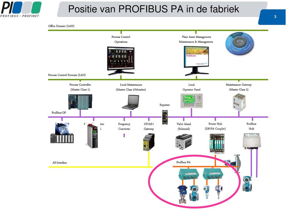 Local Operator Panel Maintenance Gateway (Master Class 2) Repeater Profibus-DP Remote I/O (Discrete) Motor Protection and