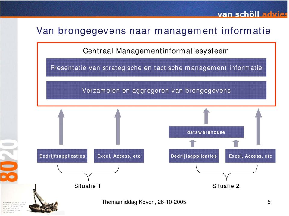 aggregeren van brongegevens datawarehouse Bedrijfsapplicaties Excel, Access, etc