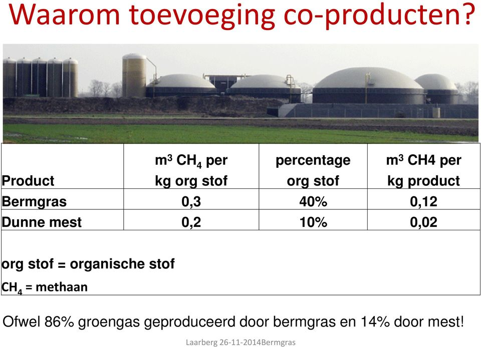 product Bermgras 0,3 40% 0,12 Dunne mest 0,2 10% 0,02 org stof =