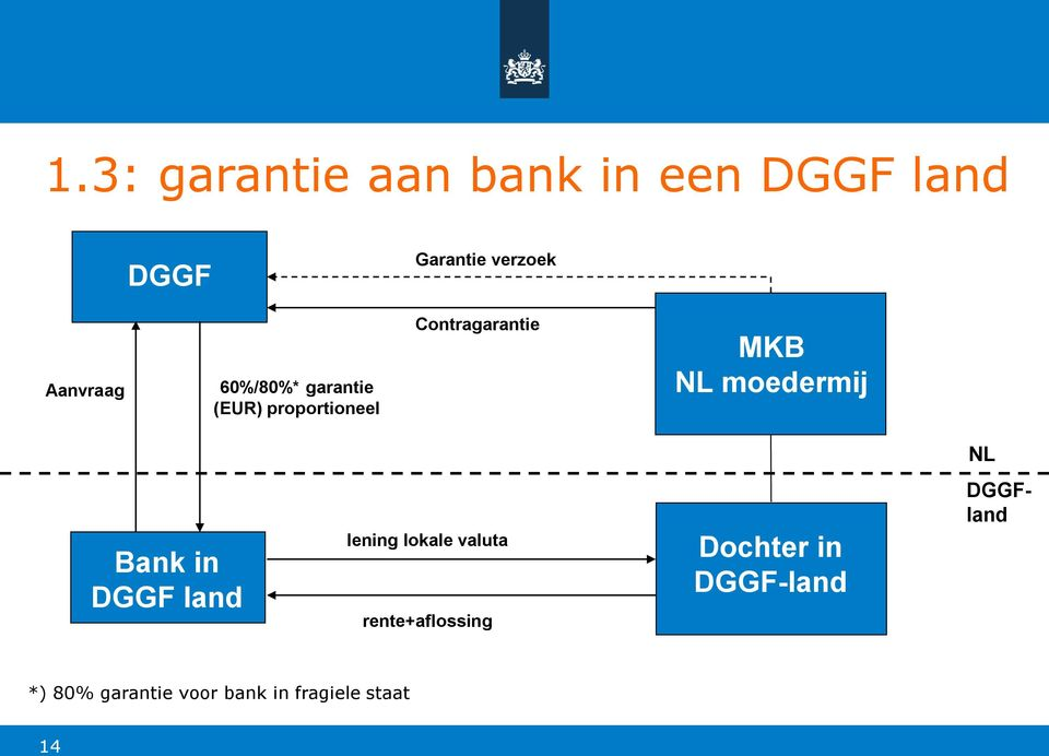 moedermij NL Bank in DGGF land lening lokale valuta rente+aflossing