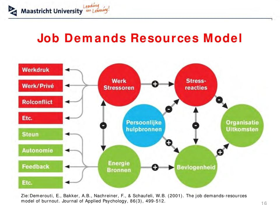 The job demands-resources model of burnout.