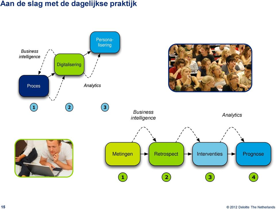 Proces Analytics 1 2 3 Business intelligence
