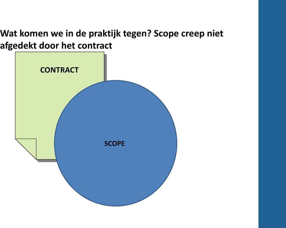 Scope creep niet