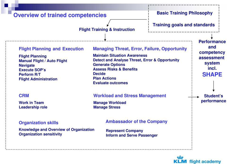 Options Assess Risks & Benefits Decide Plan Actions Evaluate outcomes Performance and competency assessment system incl.