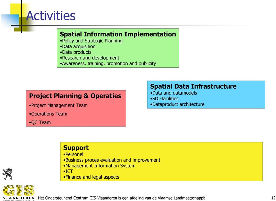 Infrastructure Data and datamodels SDI-facilities Dataproduct architecture Support Personel Business proces evaluation and improvement