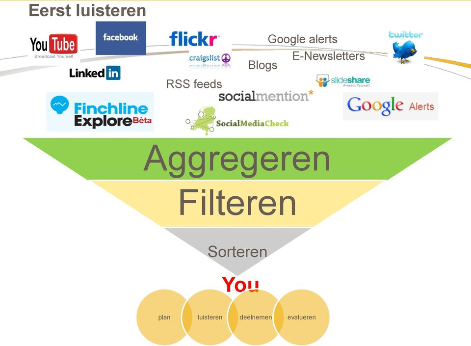 Blogs Aggregeren Filteren
