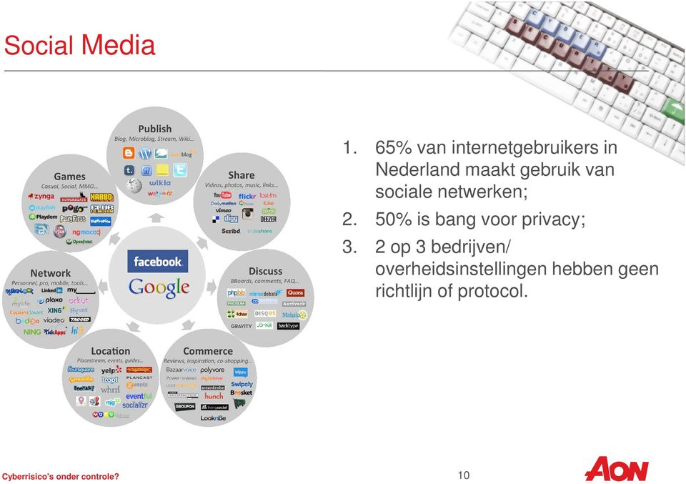 sociale netwerken; 2. 50% is bang voor privacy; 3.