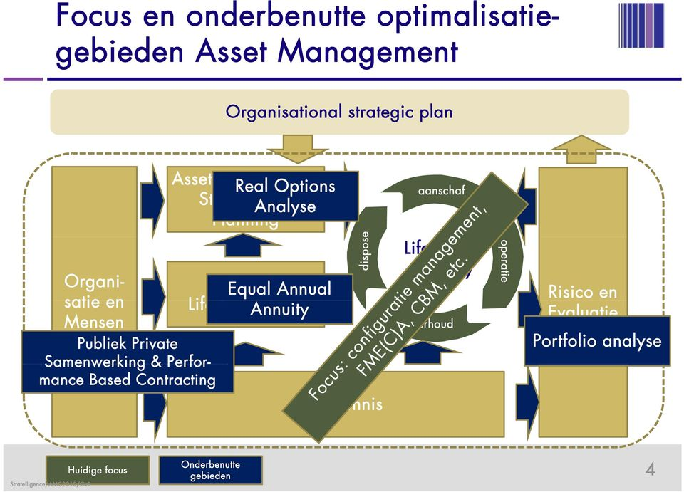 Cycle Annuity Cost Mensen Publiek Private Samenwerking & Perfor- mance Based Contracting dispose Asset