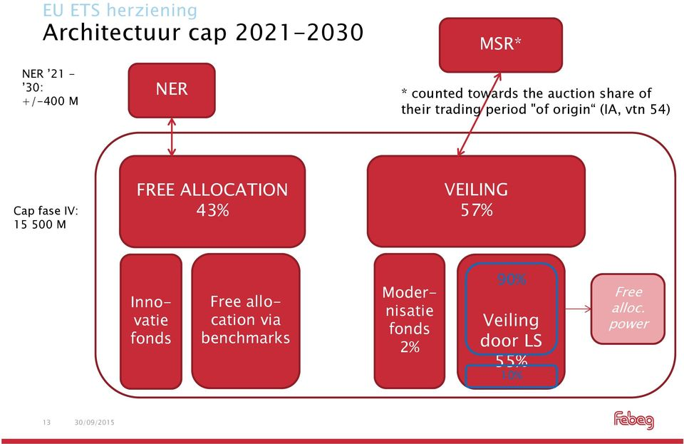 Cap fase IV: 15 500 M FREE ALLOCATION 43% VEILING 57% Innovatie fonds Free