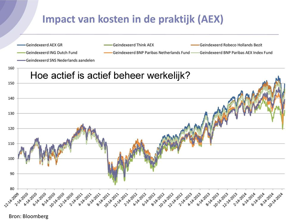 Paribas Netherlands Fund Geindexeerd BNP Paribas AEX Index Fund Geindexeerd SNS
