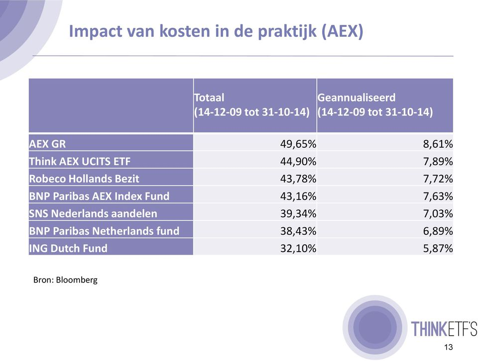 Hollands Bezit 43,78% 7,72% BNP Paribas AEX Index Fund 43,16% 7,63% SNS Nederlands
