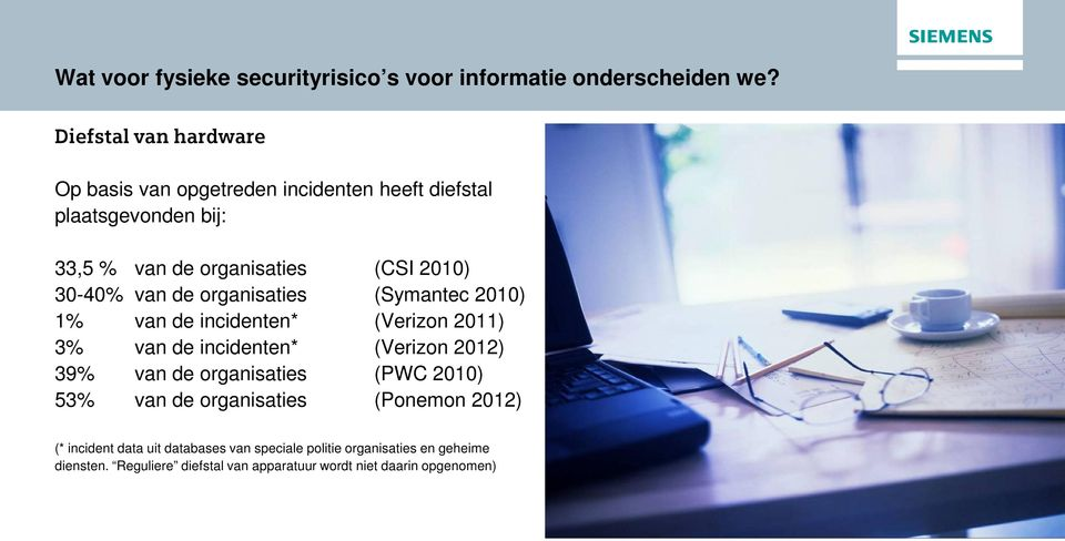 30-40% van de organisaties (Symantec 2010) 1% van de incidenten* (Verizon 2011) 3% van de incidenten* (Verizon 2012) 39% van de