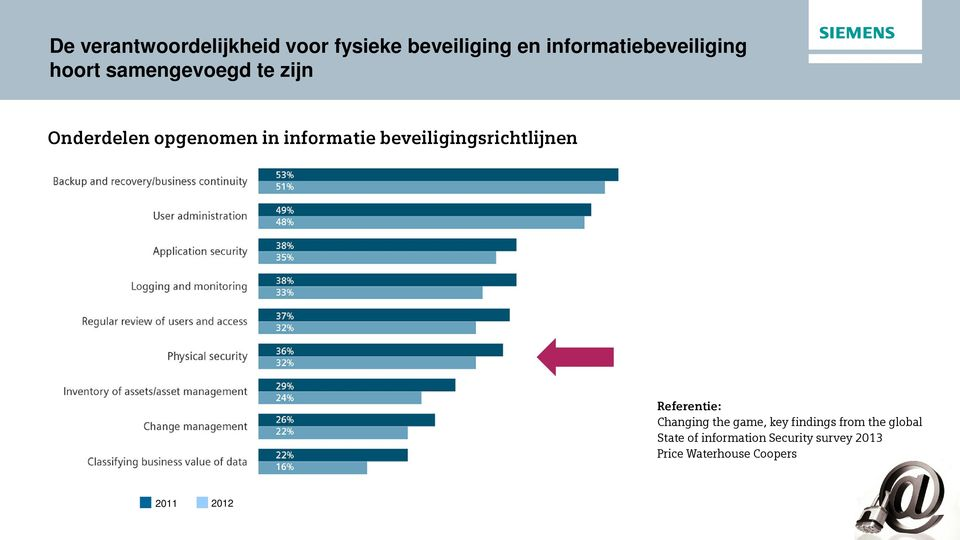 in informatie beveiligingsrichtlijnen Changing the game, key findings