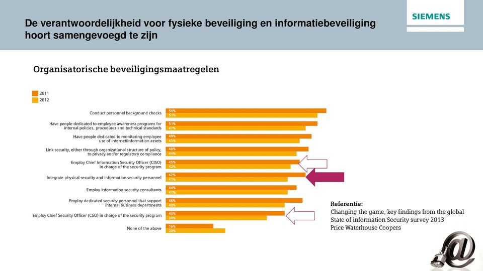 Organisatorische beveiligingsmaatregelen Changing the game, key